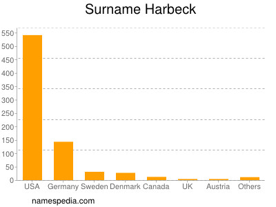 Surname Harbeck