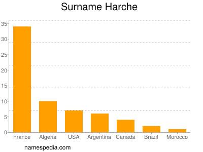 Familiennamen Harche