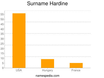 Surname Hardine