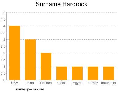 Surname Hardrock