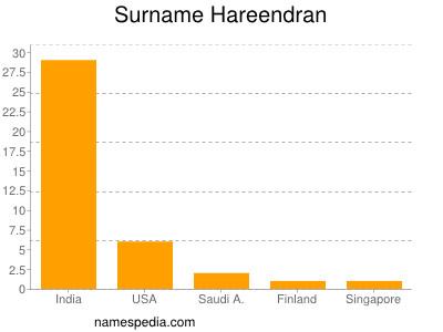 Surname Hareendran