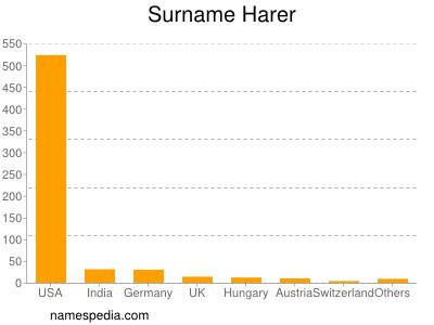 Surname Harer
