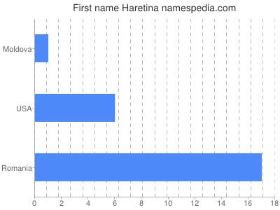 Given name Haretina
