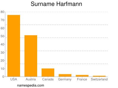 Familiennamen Harfmann