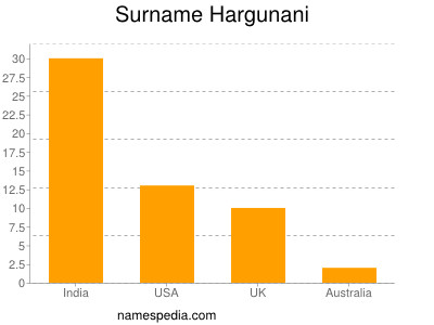 Surname Hargunani