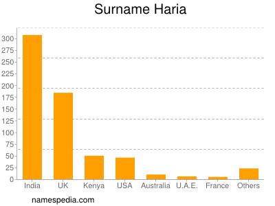 Surname Haria