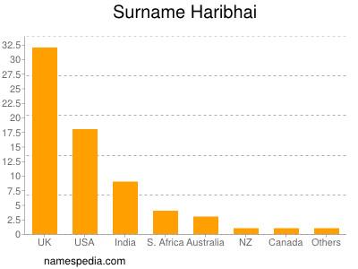 Surname Haribhai