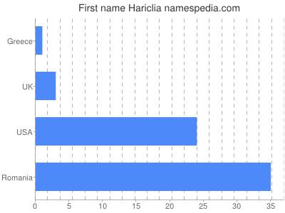 Given name Hariclia