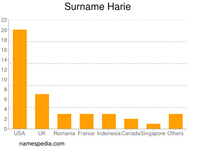 Surname Harie