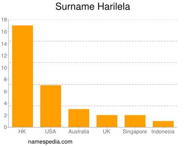 Surname Harilela
