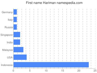 Vornamen Hariman