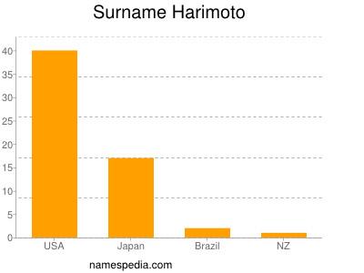 Surname Harimoto