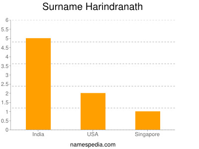 Surname Harindranath