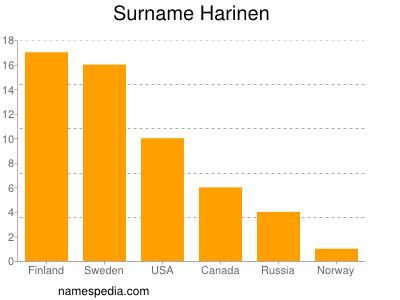 Surname Harinen