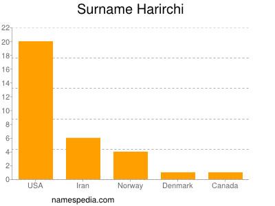 Surname Harirchi