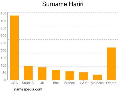 Surname Hariri