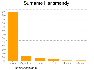 Surname Harismendy