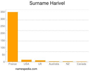 Surname Harivel