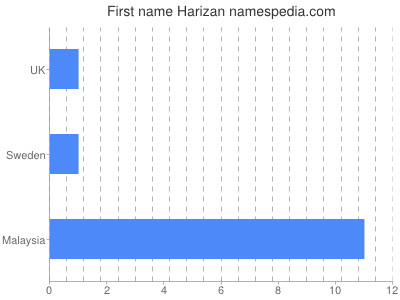 Given name Harizan