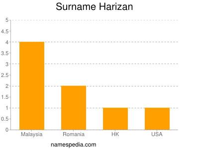 Surname Harizan