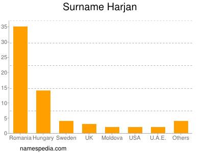 Surname Harjan