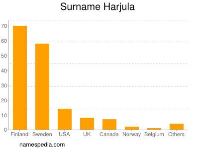 Surname Harjula