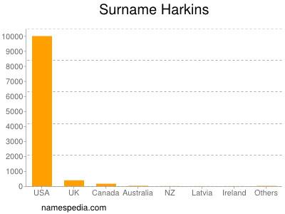 Surname Harkins
