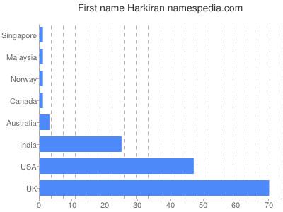 Given name Harkiran