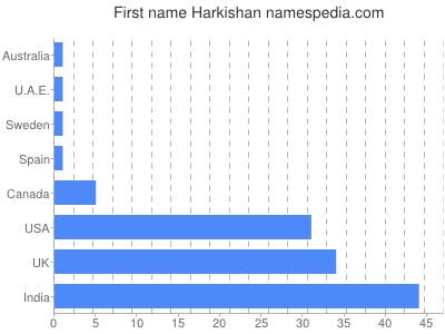 Given name Harkishan