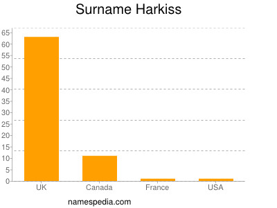 Surname Harkiss