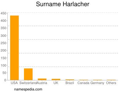 Surname Harlacher
