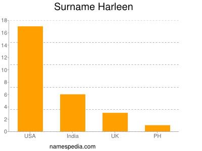 Surname Harleen