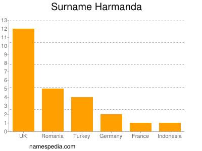 Surname Harmanda