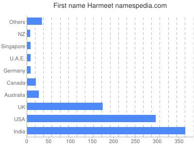 harmeet name
