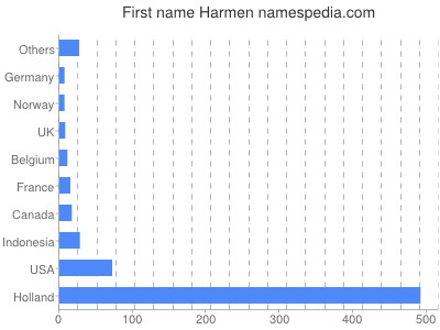 Given name Harmen