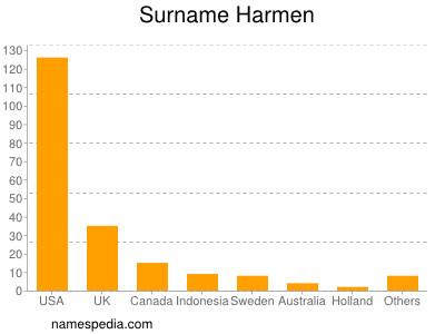 Surname Harmen