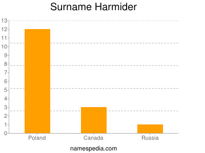 Familiennamen Harmider