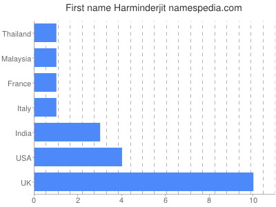 Given name Harminderjit