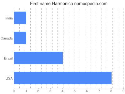 Given name Harmonica