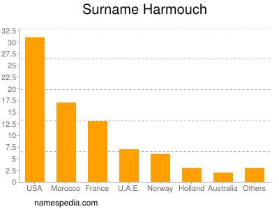 Surname Harmouch