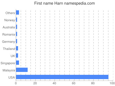 Given name Harn