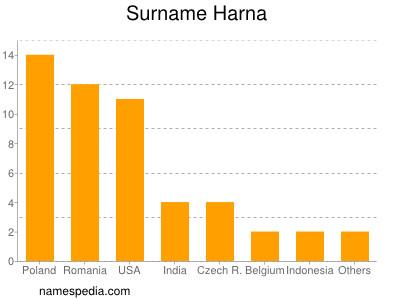 Surname Harna