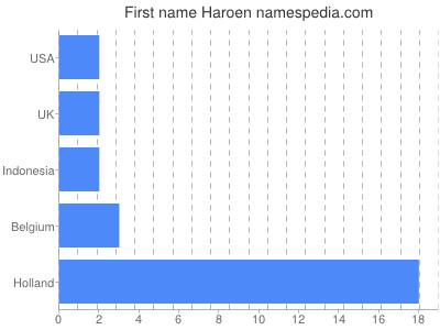 Given name Haroen