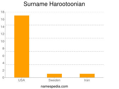 Surname Harootoonian