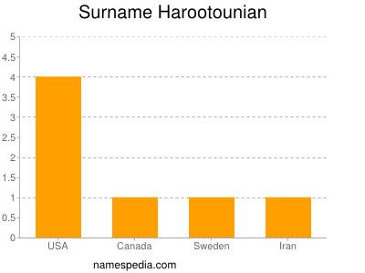 Surname Harootounian