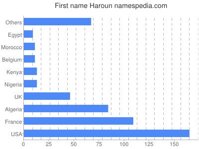 Given name Haroun