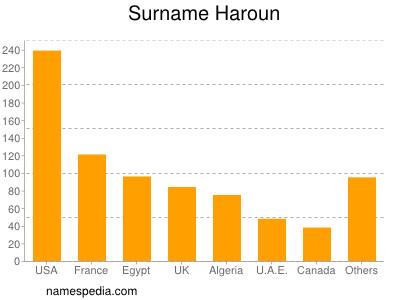 Surname Haroun