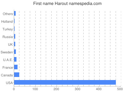 Given name Harout