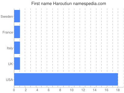 Given name Haroutiun