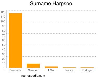 Surname Harpsoe